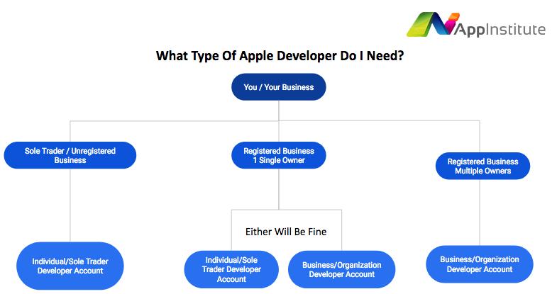 apple developer account needed